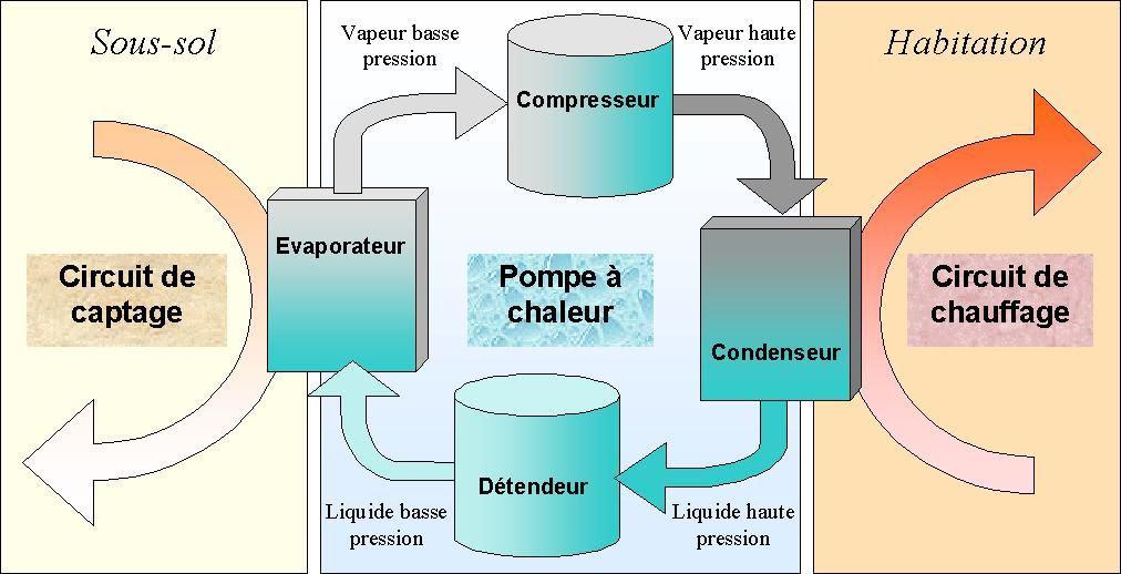 Pompe_à_chaleur_géothermique