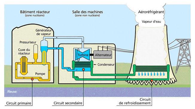 Schéma_Centrale_nucléaire
